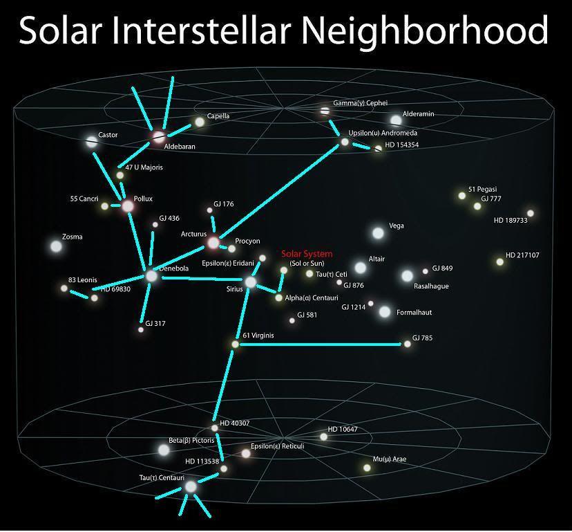 dogon star system | Sirius Star System Map http://www ...