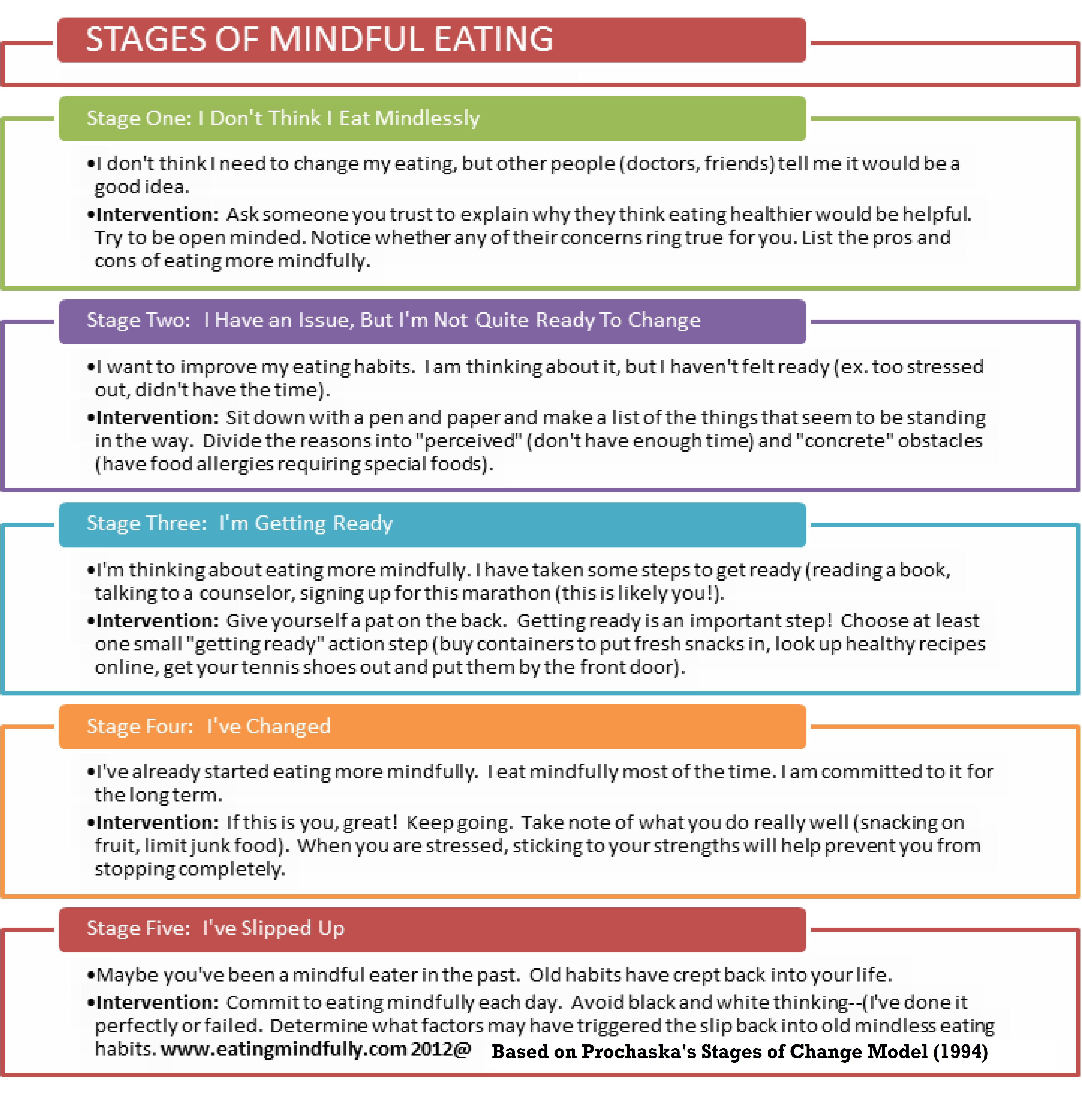 The 5 Stages Of Mindful Eating Join The Mindful Eating