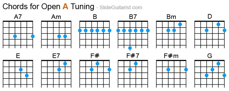 Guitar Chords For Open A Tuning Guitar Chords Slide Guitar Open D Tuning