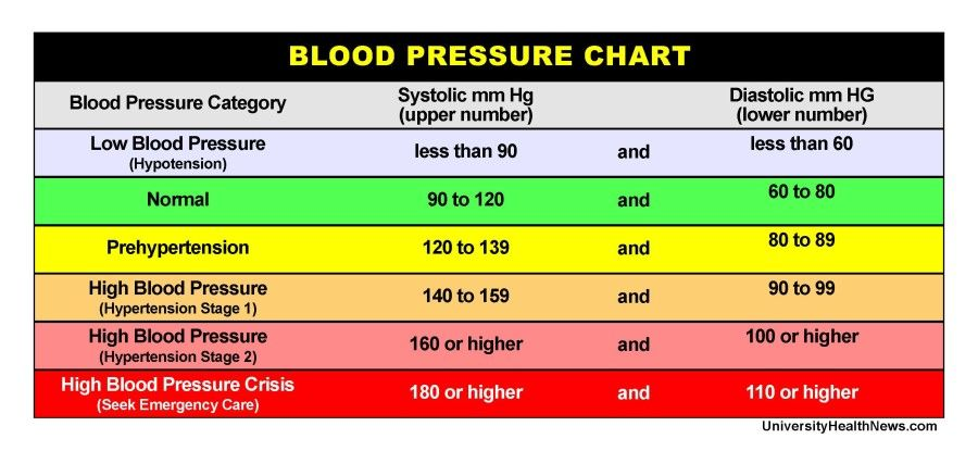BloodPressureChartHiResEJpg   Health