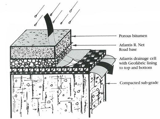 Drainage Gravel Cell : Atlantis drainage cell google search landscape