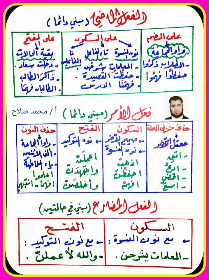 الفعل الماضي الأمر والمضارع Learn Arabic Language Learn Arabic Online Arabic Language