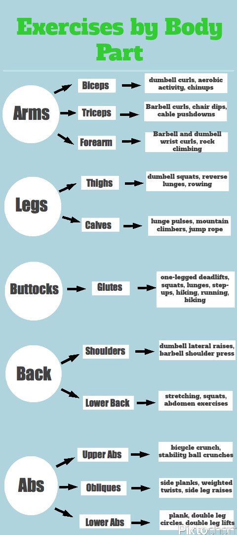 Looking to work out specific body parts? This chart shows ...