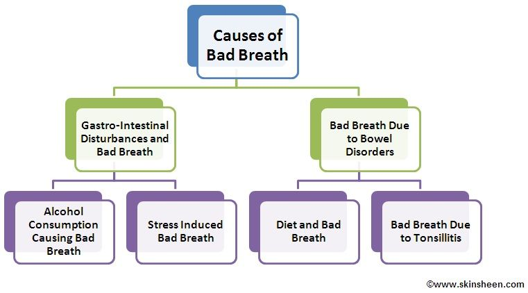 Causes of Bad Breath, Cure Bad Breath for Tea, Does Tea Helps to Prevent from Bad Breath  http://skinsheen.com/skin-does-tea-causes-bad-breath-348.aspx