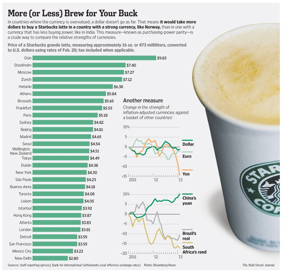 What price a grande latte chart latte starbucks and starbucks wall street journal infographic comparing the cost of a starbucks grande latte maybe you nvjuhfo Images