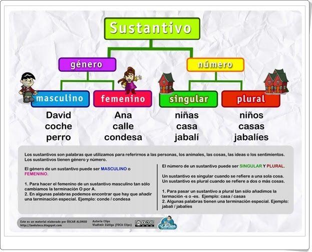 Recursos Didácticos Para Imprimir Ver Leer Sustantivo Sustantivos Y Adjetivos Sustantivos Y Sus Clases Sustantivo