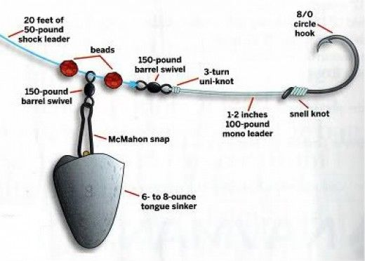 Surf fishing tips and techniques surf fishing bait and rigs for Blue fish rig