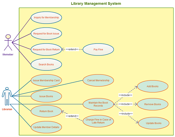 Use case templates to instantly create use case diagrams online use case template for a library management system with easy connectors and color palettes creately ccuart