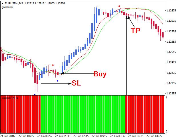 Kst trading strategies