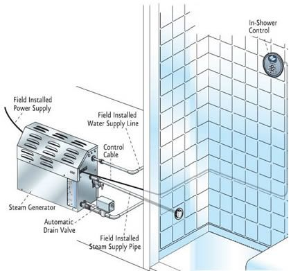 steam showers residential | Mr Steam Residential Shower Steam ...