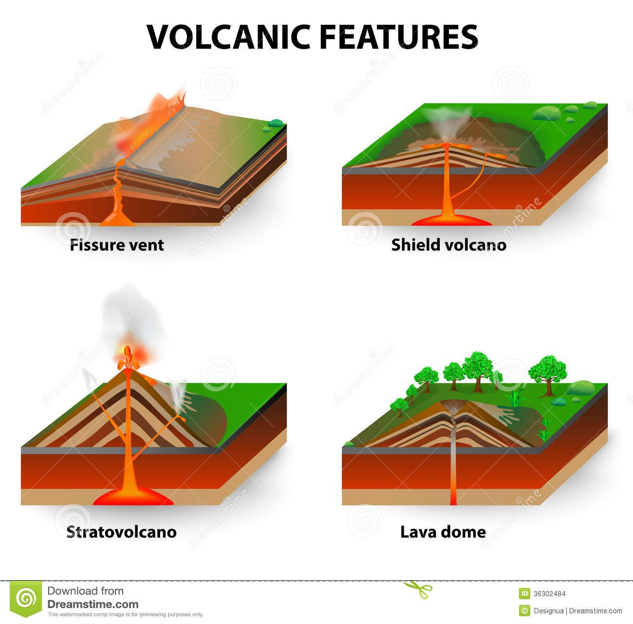 Volcanoes and types of volcanic eruptions volcano video with hot stages of volcanic eruption diagram composite volcanoes diagram ccuart Image collections