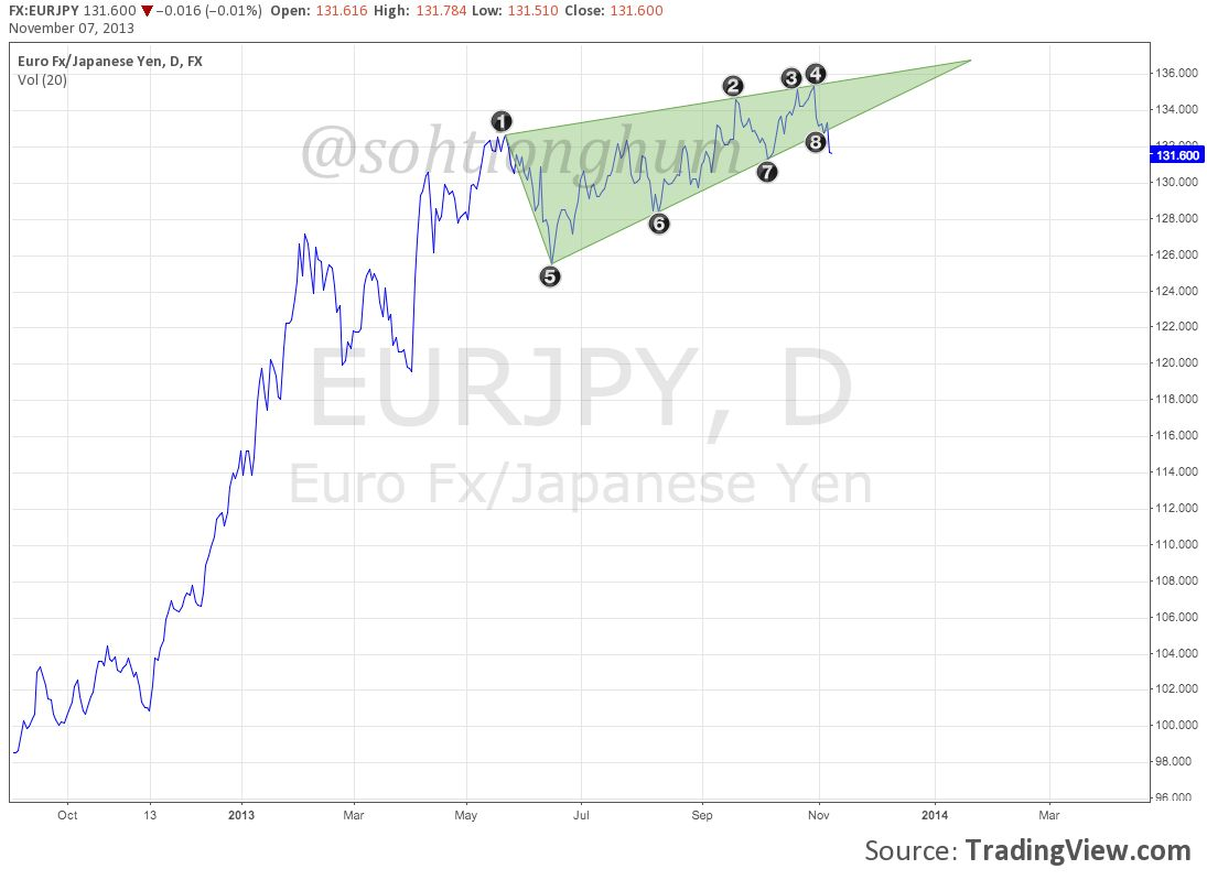 Day trade forex terraseeds