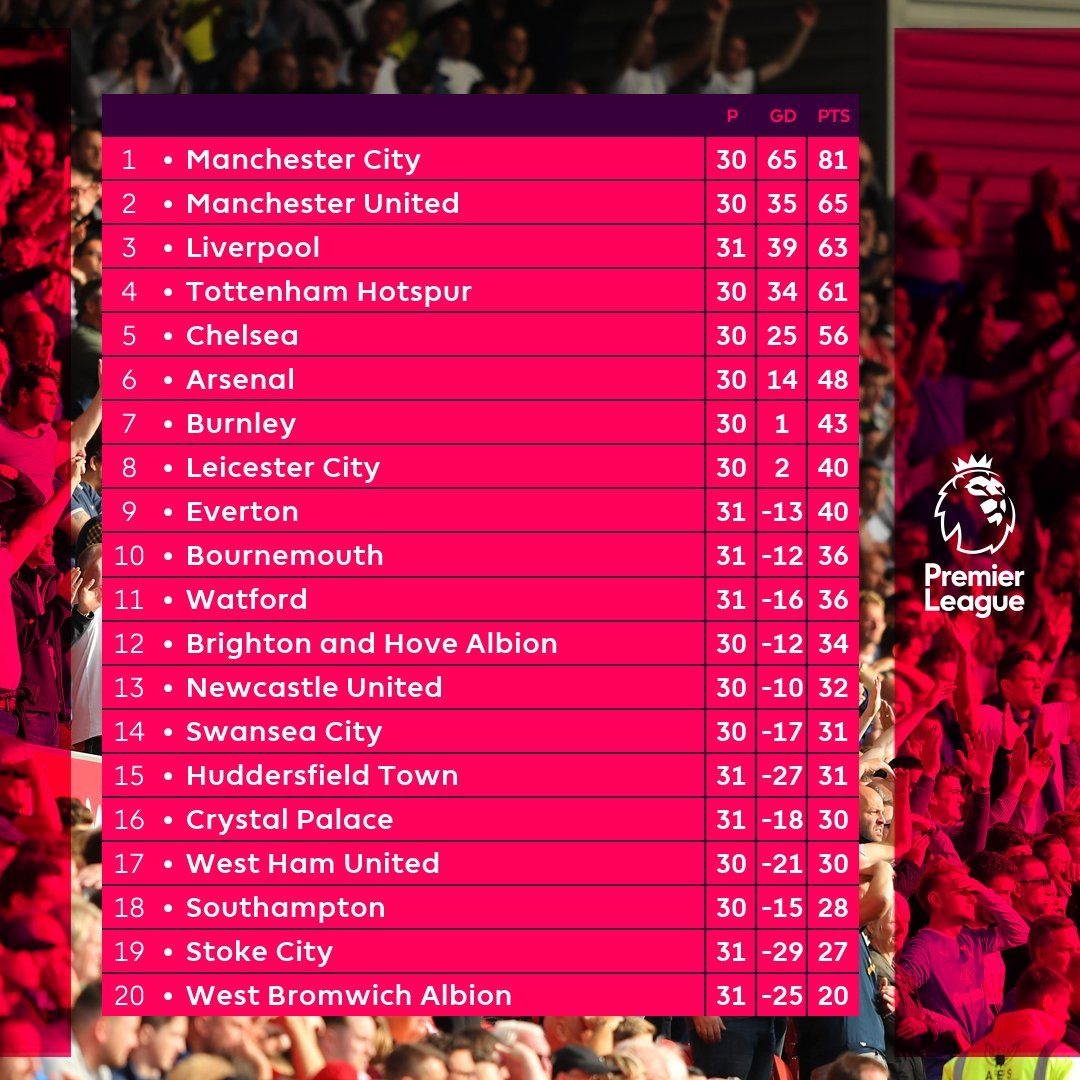 Premier League table | Premier league table, English premier league, World  poetry day