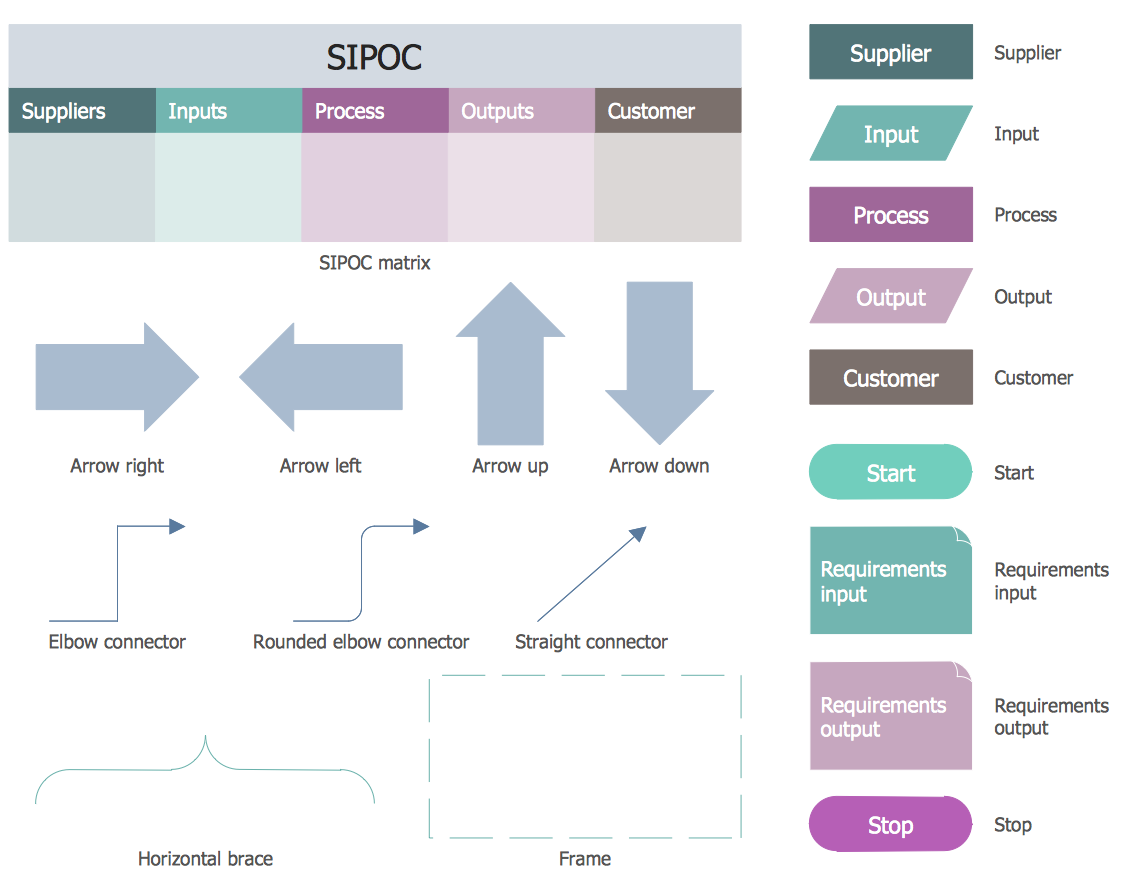Design elements sipoc diagrams business process mapping the business process mapping solution for conceptdraw pro is for users involved in process mapping and creating sipoc diagrams biocorpaavc Gallery