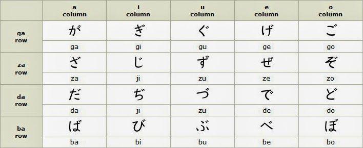 Belajar Menulis Menghafal Hiragana Dakuon Handakuon Dan Youon