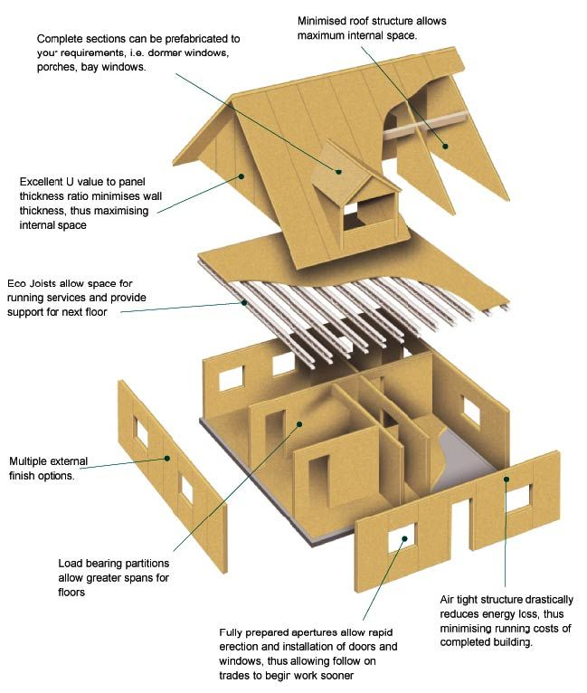 Siptec std 649 766 sip homes pinterest for What is sip construction
