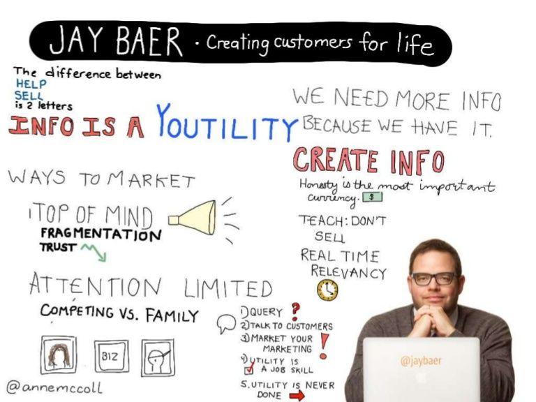 Sketchnotes and sketch tweets from Social Media Marketing World #sm...