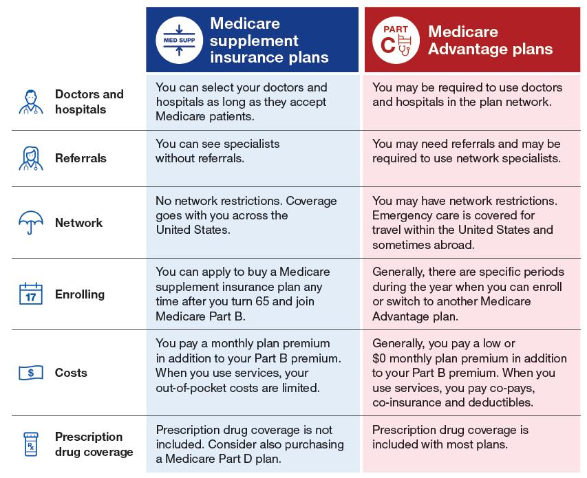 Medicare Supplement Vs Medicare Advantage Medicare Made Clear