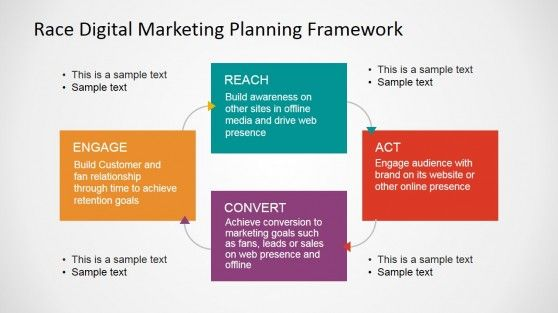 digital marketing plan presentation - Google Search ...