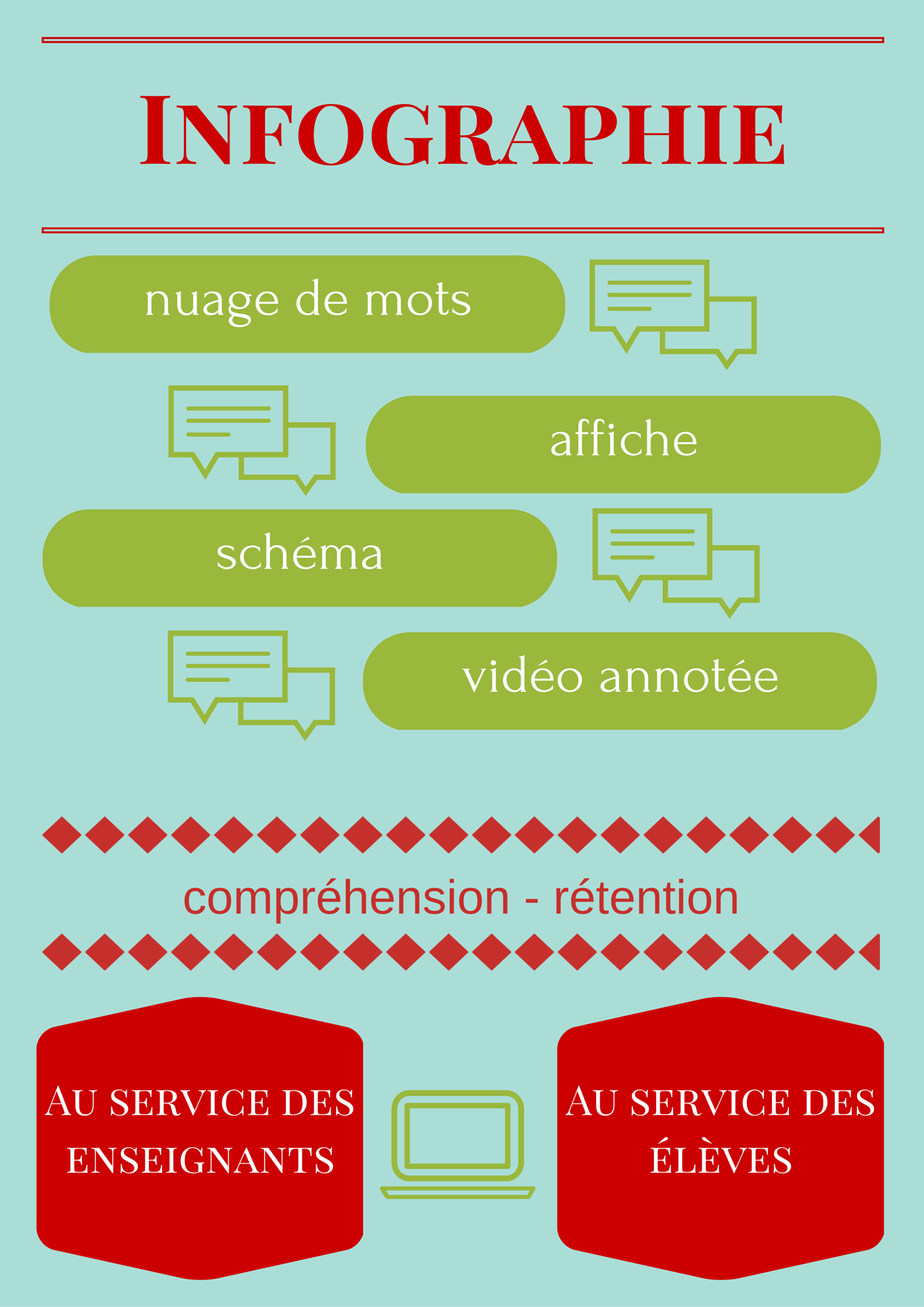 L Infographie Educative Rendue Facile Ecole Branchee Education Infographie Enseignement