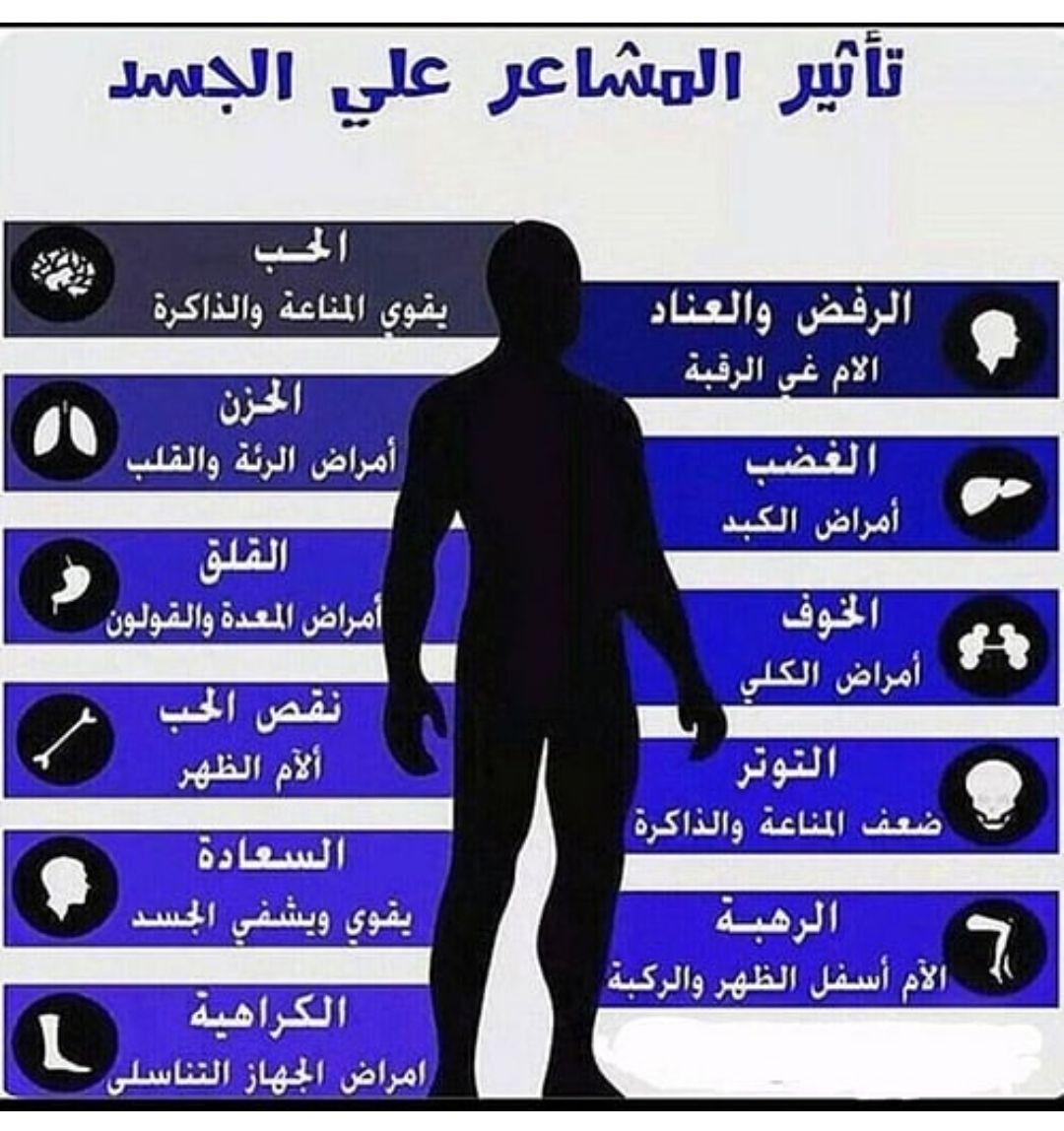 تأثير المشاعر على الجسد عينك عصحتك A N S Health Tips Health Diet Health