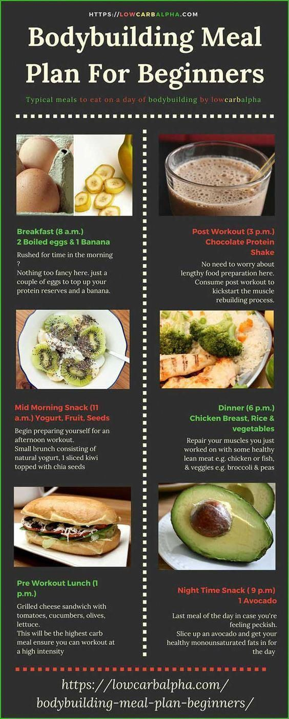 Bodybuilding Meal Plan For Beginners Typical meals to eat on a day of bodybuilding | Exercise And Fi...