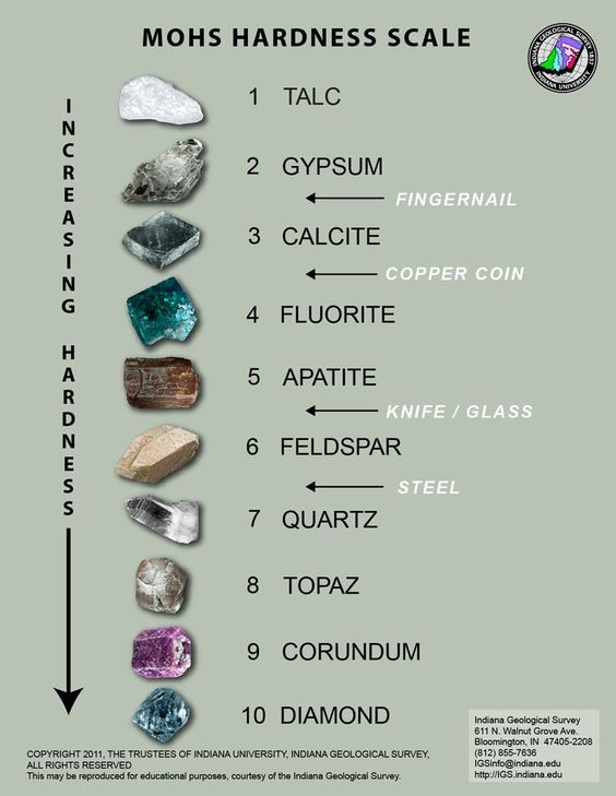 Mohu0027s Hardness Scale-Geology rocks Pinterest Geology and - sample diamond chart