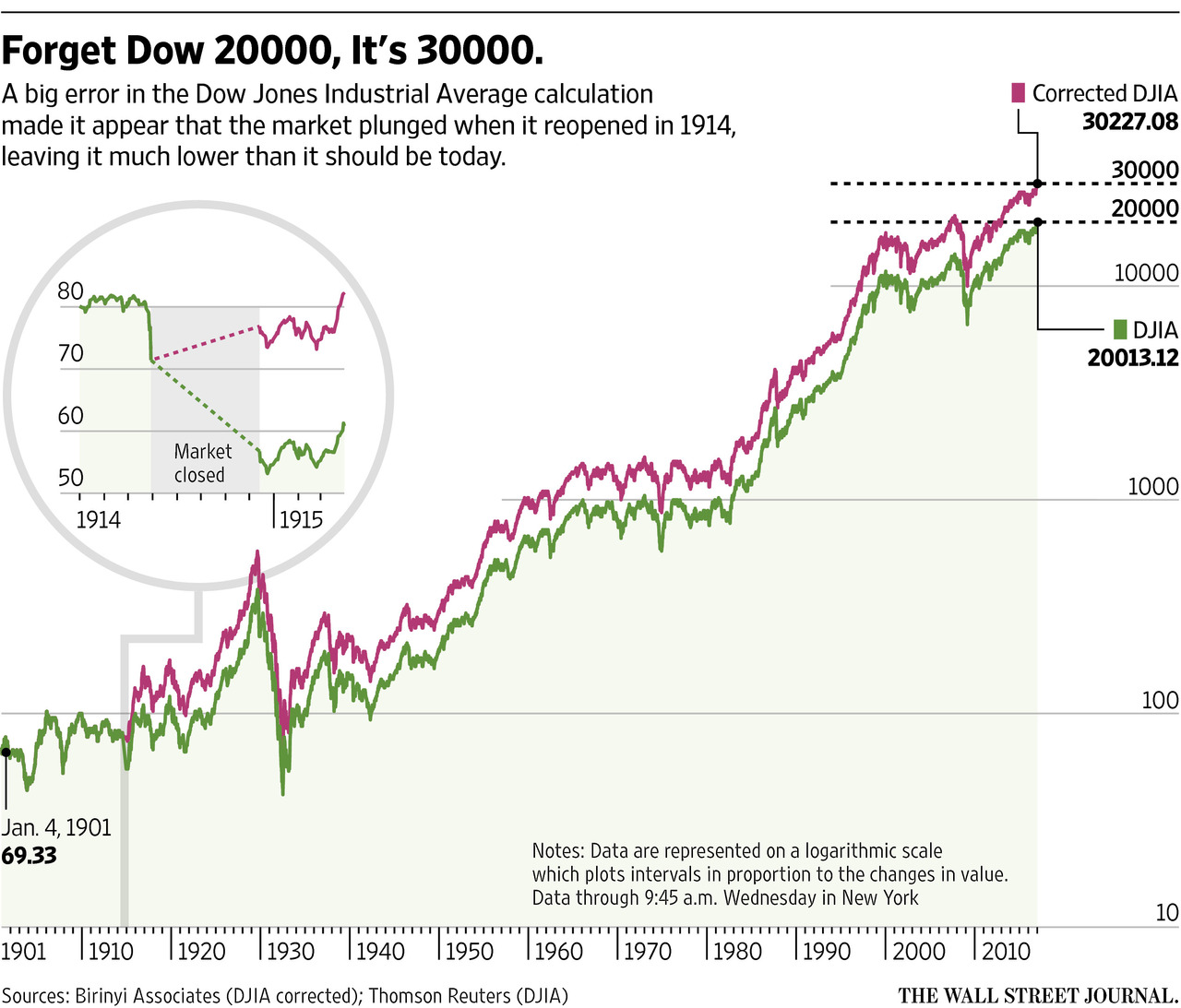 Dow 20 000 It S 30 000 Actually The Big Picture Dow Dow Jones Industrial Average Big Picture