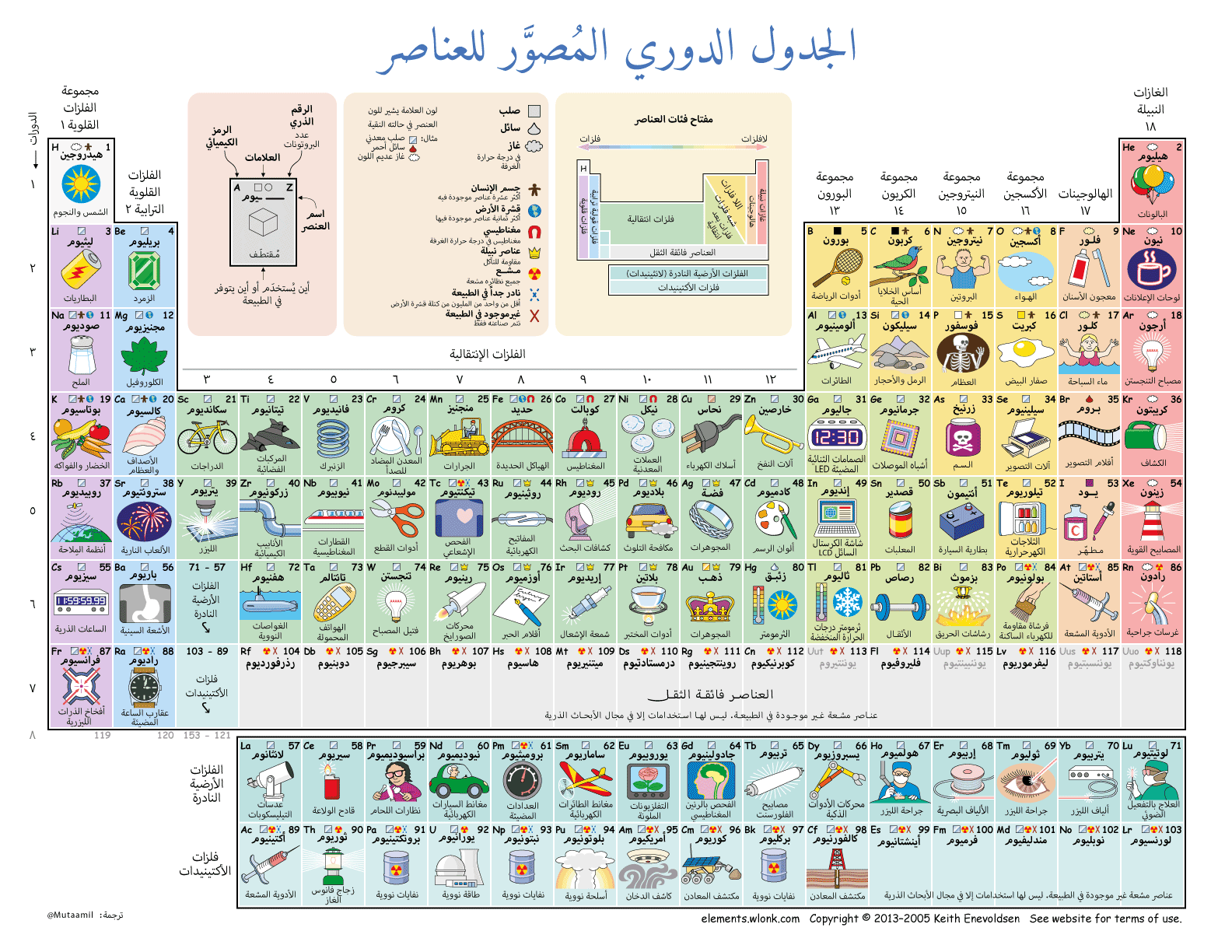 Pin by AM1NH on Chemistry | Periodic table of the elements ...