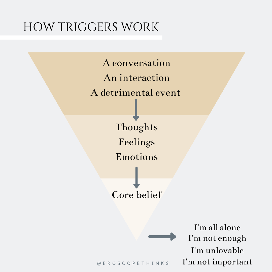 Want To Learn More About Your Triggers Make Sure To