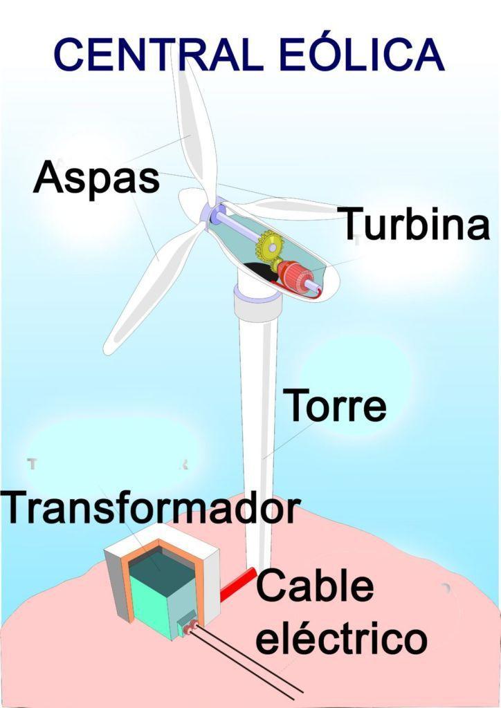Como Funciona La Energia Eolica Partes De Una Central Eolica Energia Eolica Energia Renovable Tecnologia De Energia