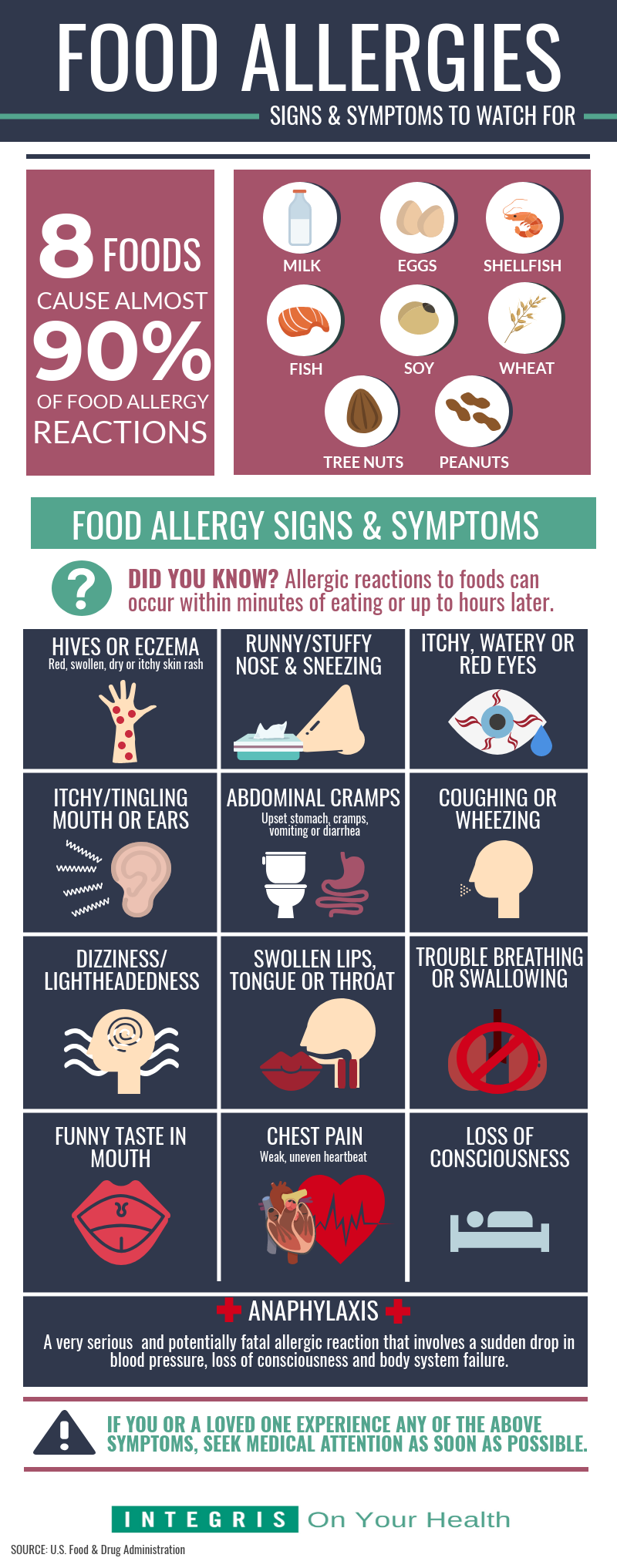 We Re Taking A Look At The Foods That Most Commonly Cause Allergic Reactions The Symptoms That T Food Allergies Food Allergies Awareness Food Allergy Symptoms