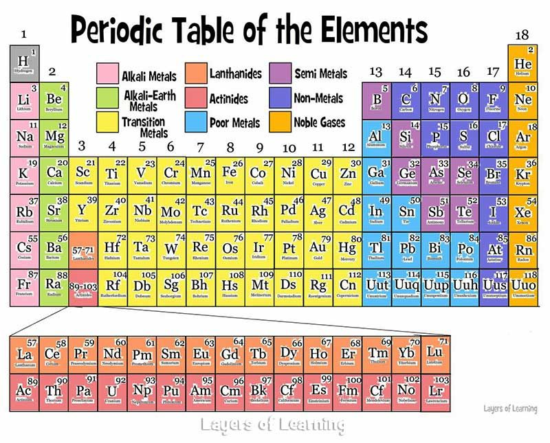 The periodic table periodic table parents and chemistry the periodic table layers of learning urtaz Images
