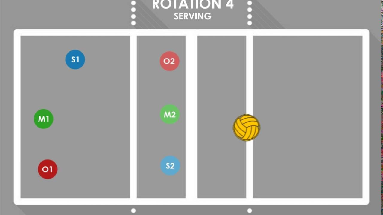 All 4 2 Serving Rotations Praise Academy Middle School Volleyball Youtube Volleyball Drills Coaching Volleyball Basketball Game Tickets
