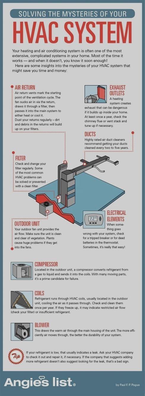 hvac equipment sheet metal, hvac wiring diagram, hvac