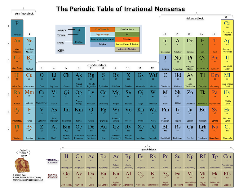 The reason stick the periodic table of irrational nonsense pseudo periodic table urtaz Image collections