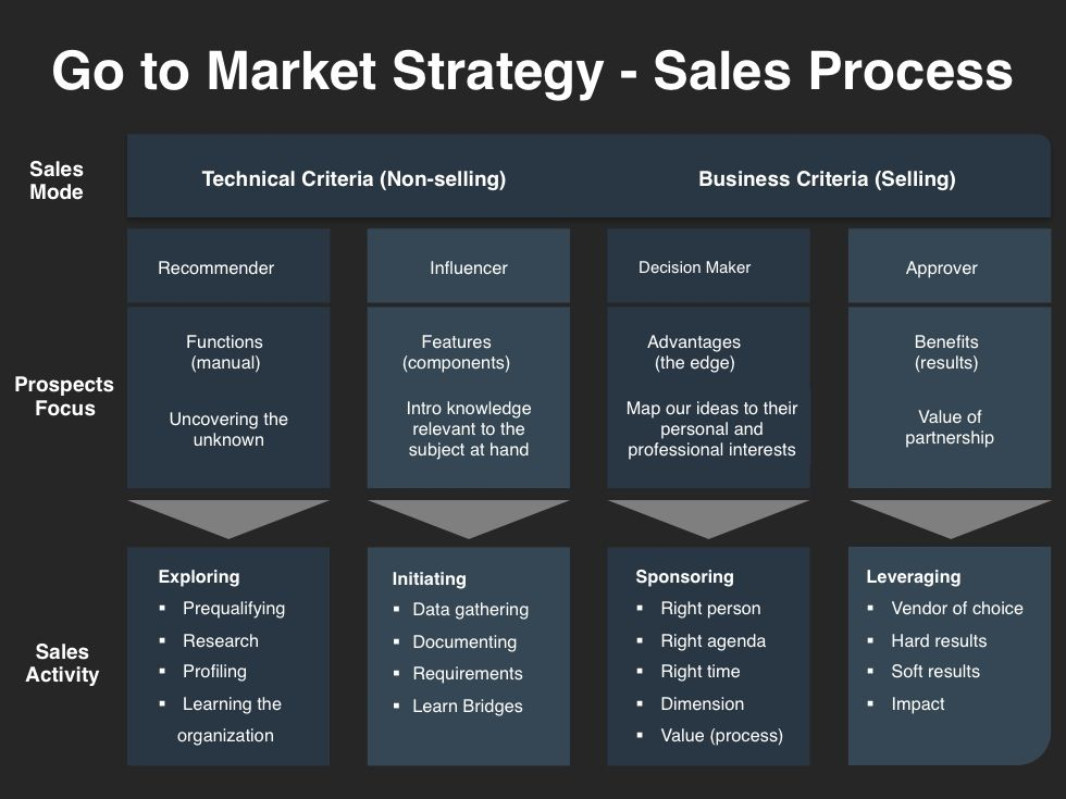 Exceptional Go To Market Strategy Template Sales Process (