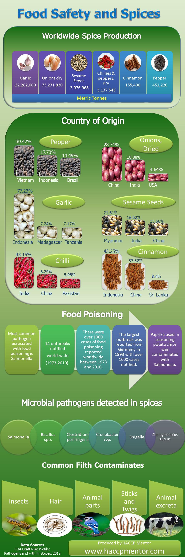 How to verify food shelf life Food shelf life, Food