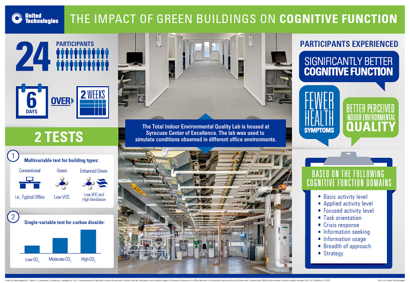 Improved indoor environmental quality doubled participants