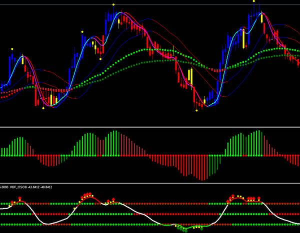 Forex Strategy London Bombings And 9 11 Conspiracy Forex Trading
