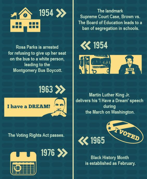 a history and legacy of the civil rights movement in the united states We pay the bulk of our tribute to martin luther king jr, but history has overlooked  the black women who made his legacy possible.
