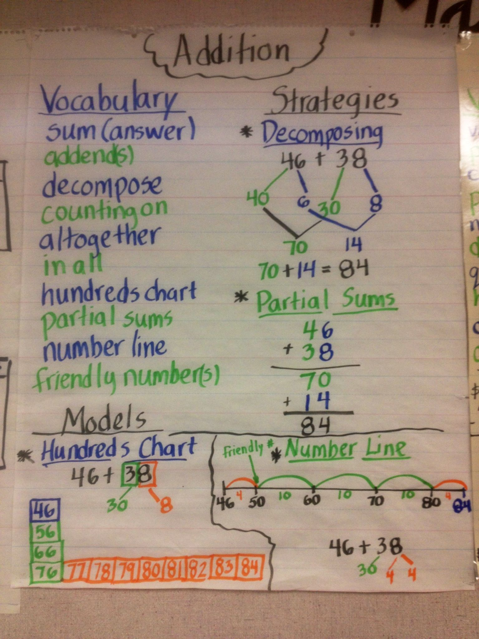 Addition Anchor Chart Vocabulary Strategies And Models
