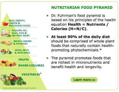 Dr. Furhman - Pyramid