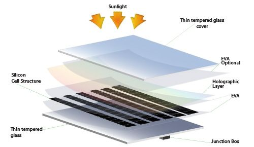 glass solar pv modules solar power and sensor based pinterest solar power. Black Bedroom Furniture Sets. Home Design Ideas