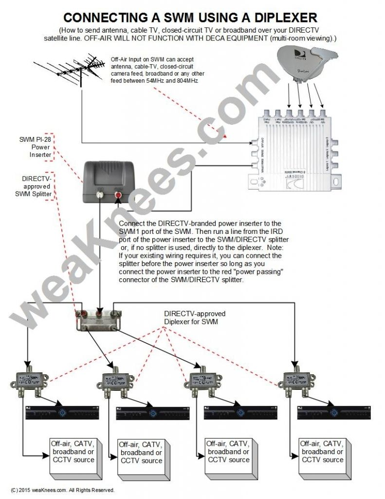 the most stylish cable tv wiring diagrams with regard to your rh pinterest com Vizio TV Connection Diagram cable tv wiring diagram for a coachman rv