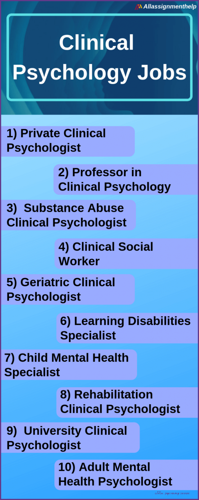 Five Exciting Parts Of Attending Clinical Psychology Degree Clinical Psychology Degree In 2020 Psychology Degree Clinical Psychology Degree Clinical Psychology