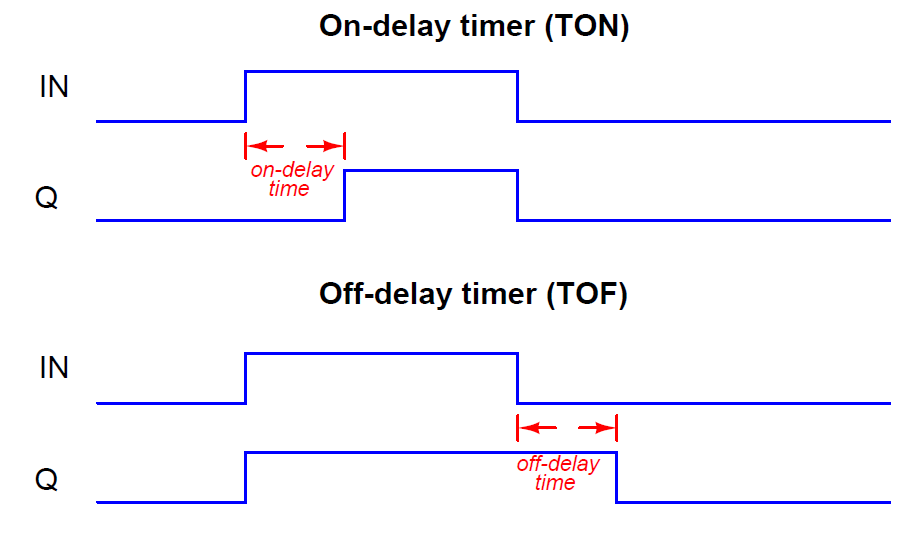 Plc Timer Instructions