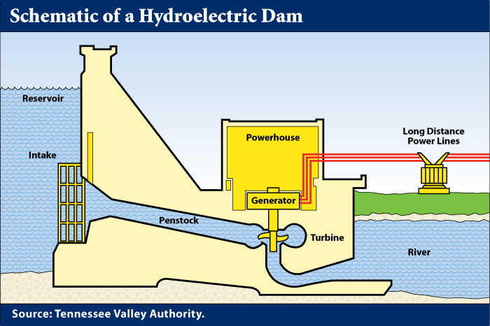 hydroelectric power plant diagram diagram of a hydroelectric dam | view exhibit 19-1 ... #13