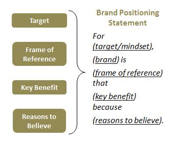 Positioning Framework