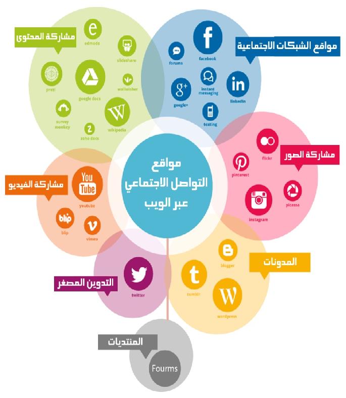 مواقع تواصل اجتماعي أم مواقع شبكات اجتماعية تعقيب في تداخل Instagram V Edutech Pie Chart
